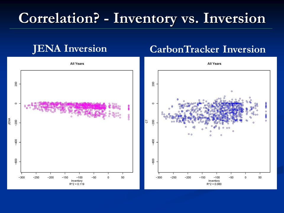 Correlation? - Inventory vs. Inversion JENA Inversion CarbonTracker Inversion
