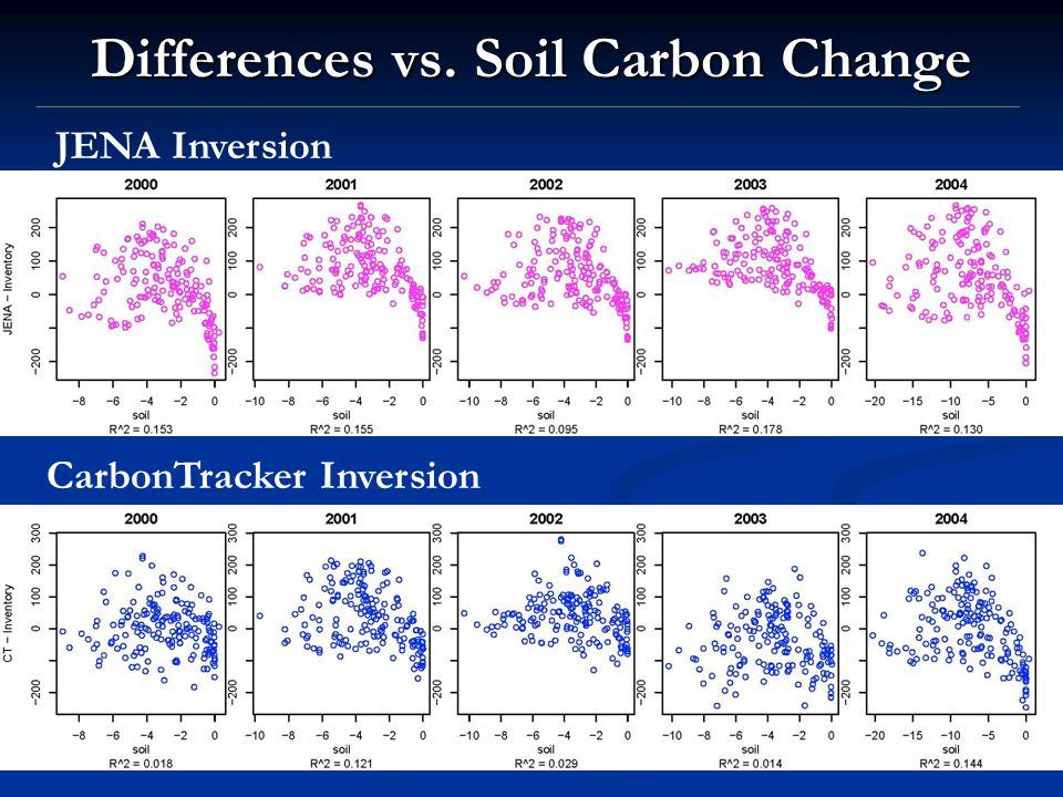 Differences vs. Soil Carbon Change JENA Inversion CarbonTracker Inversion