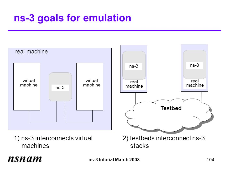 ns-3 tutorial March 2008104 ns-3 goals for emulation virtual machine ns-3 virtual machine real machine ns-3 Testbed real machine ns-3 1) ns-3 interconnects virtual machines 2) testbeds interconnect ns-3 stacks real machine