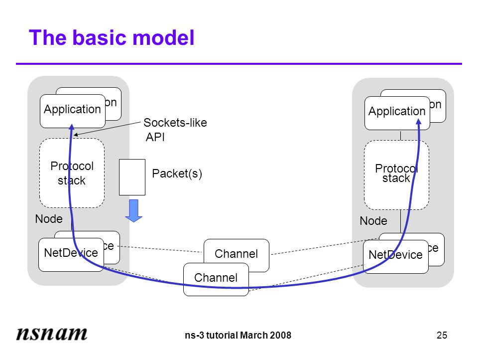 ns-3 tutorial March 200825 Application The basic model Application Protocol stack Node NetDevice Application Protocol stack Node NetDevice Sockets-like API Channel Packet(s)‏