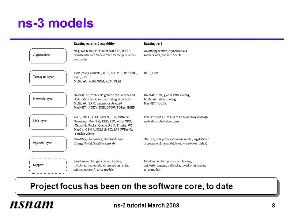 ns-3 tutorial March 20088 ns-3 models Project focus has been on the software core, to date