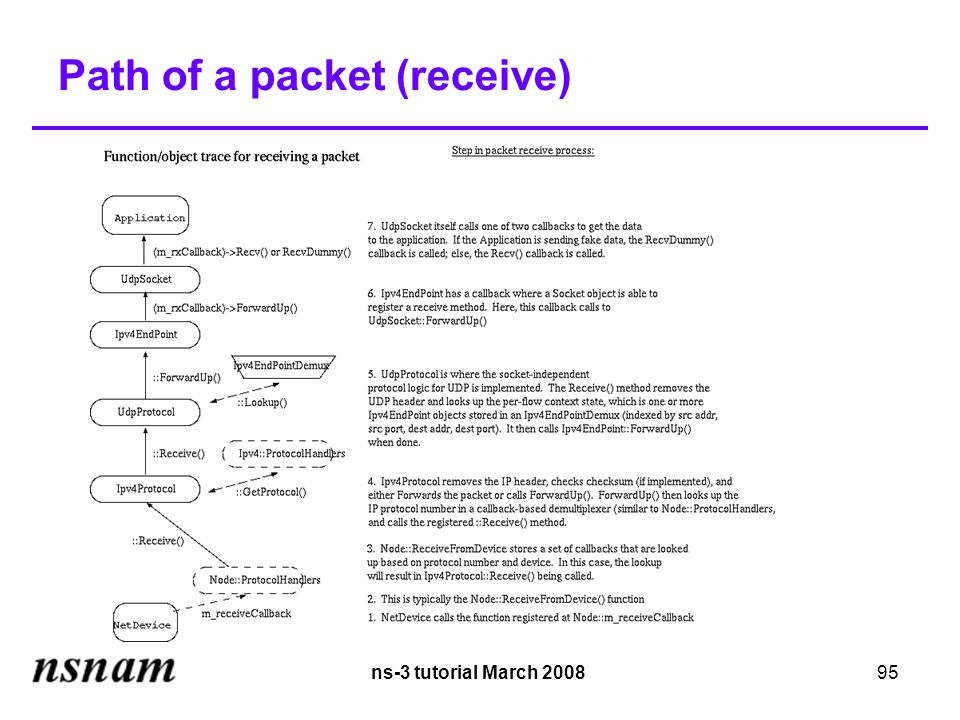 ns-3 tutorial March 200895 Path of a packet (receive)