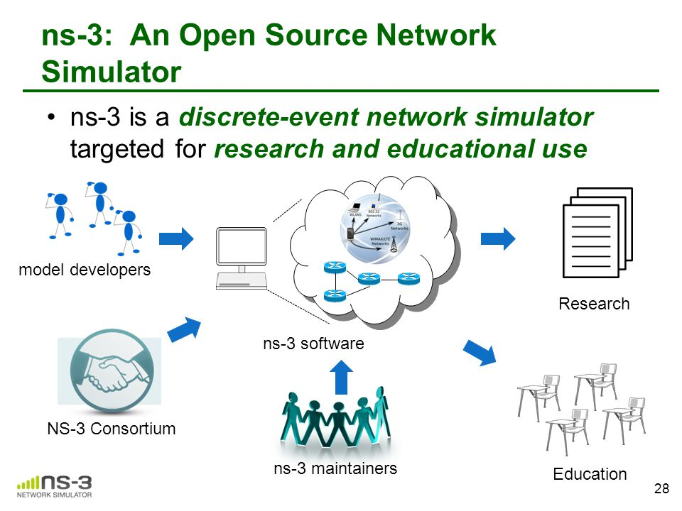 ns-3: An Open Source Network Simulator ns-3 is a discrete-event network simulator targeted for research and educational use 28 NS-3 ConsortiumResearch
