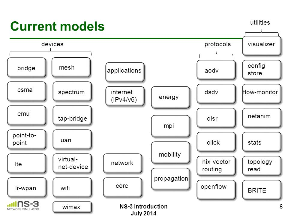 Network Experiment Management Framework (NEPI) Network experiment management framework to automate experiment life-cycle Allows scenarios involving heterogeneous resources (ns- 3, PlanetLab, netns, …) Wiki: http://nepi.inria.fr 39 Figure source: Alina Quereilhac, INRIA NS-3 Introduction July 2014
