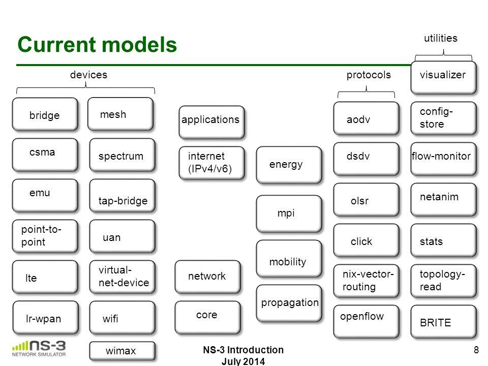 Current models core network applications internet (IPv4/v6) propagation mobility mpi energy 8 nix-vector- routing aodv dsdv olsr click protocols openf