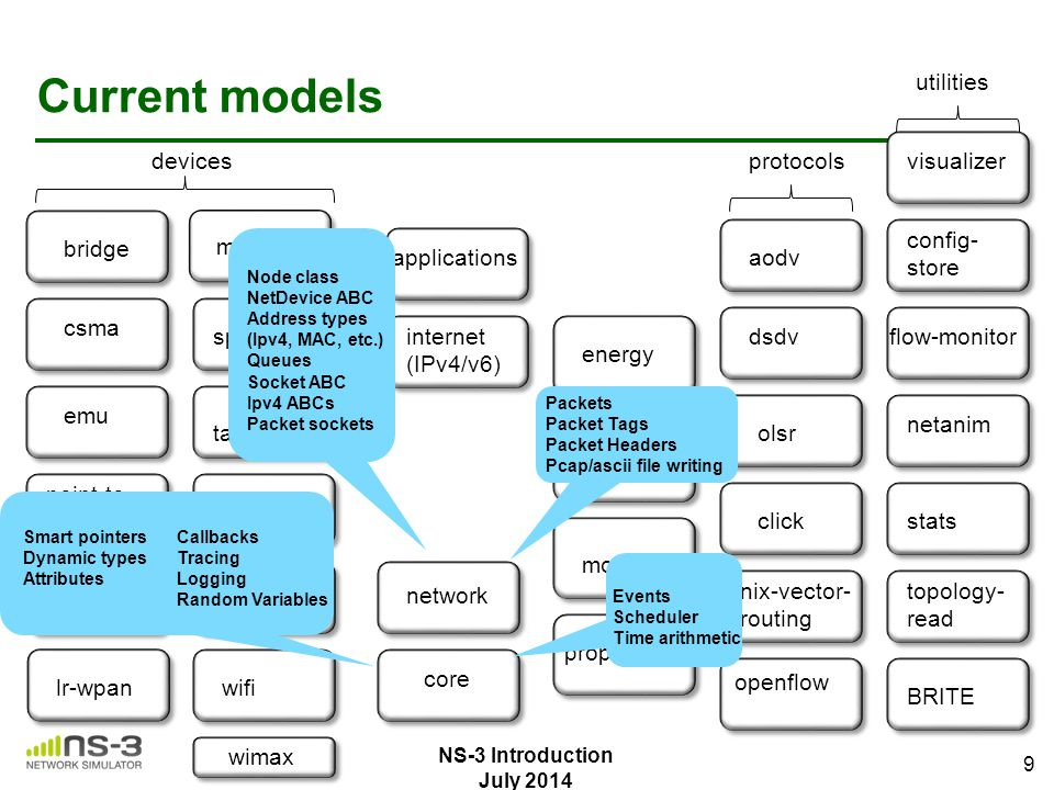 bridge csma emu point-to- point spectrum tap-bridge virtual- net-device wifi lte wimax devices uan mesh lr-wpan Current models core network applicatio
