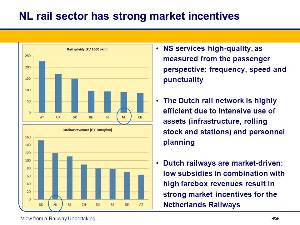 NL rail sector has strong market incentives View from a Railway Undertaking NS services high-quality, as measured from the passenger perspective: frequency, speed and punctuality The Dutch rail network is highly efficient due to intensive use of assets (infrastructure, rolling stock and stations) and personnel planning Dutch railways are market-driven: low subsidies in combination with high farebox revenues result in strong market incentives for the Netherlands Railways