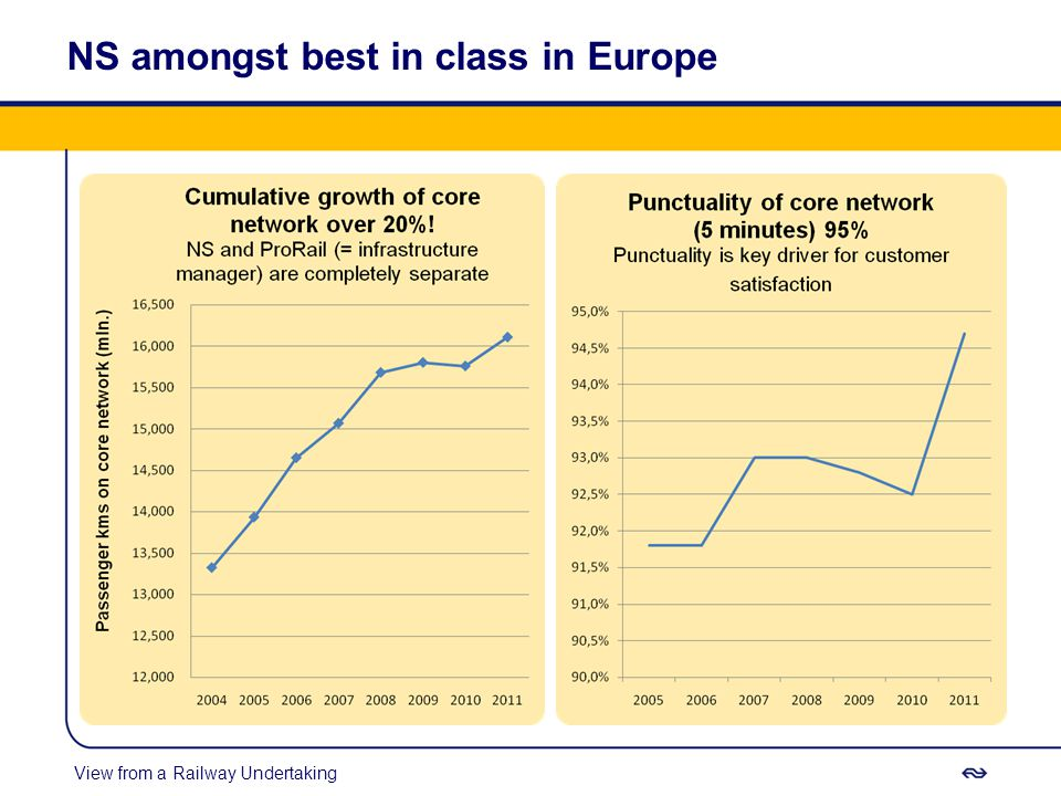 NS amongst best in class in Europe View from a Railway Undertaking