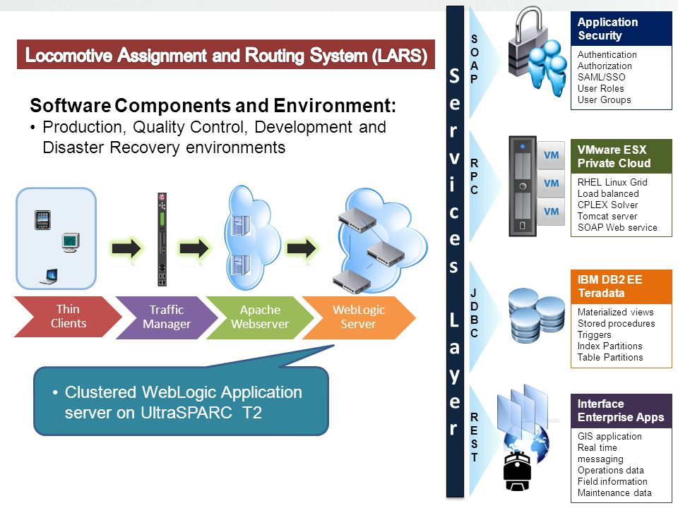 Consumes enterprise security Authentication service to manage user access Consumes enterprise Role based Authorization service to manage permissions Materialized views Stored procedures Triggers Index Partitions Table Partitions IBM DB2 EE Teradata JDBCJDBC RPCRPC RHEL Linux Grid Load balanced CPLEX Solver Tomcat server SOAP Web service VMware ESX Private Cloud Authentication Authorization SAML/SSO User Roles User Groups Application Security SOAPSOAP GIS application Real time messaging Operations data Field information Maintenance data Interface Enterprise Apps RESTREST Services LayerServices Layer Services LayerServices Layer Application Service Layer (SOA): Consumes enterprise security Authentication service to manage user access Consumes enterprise Role-based Authorization (RBA) service to manage permissions