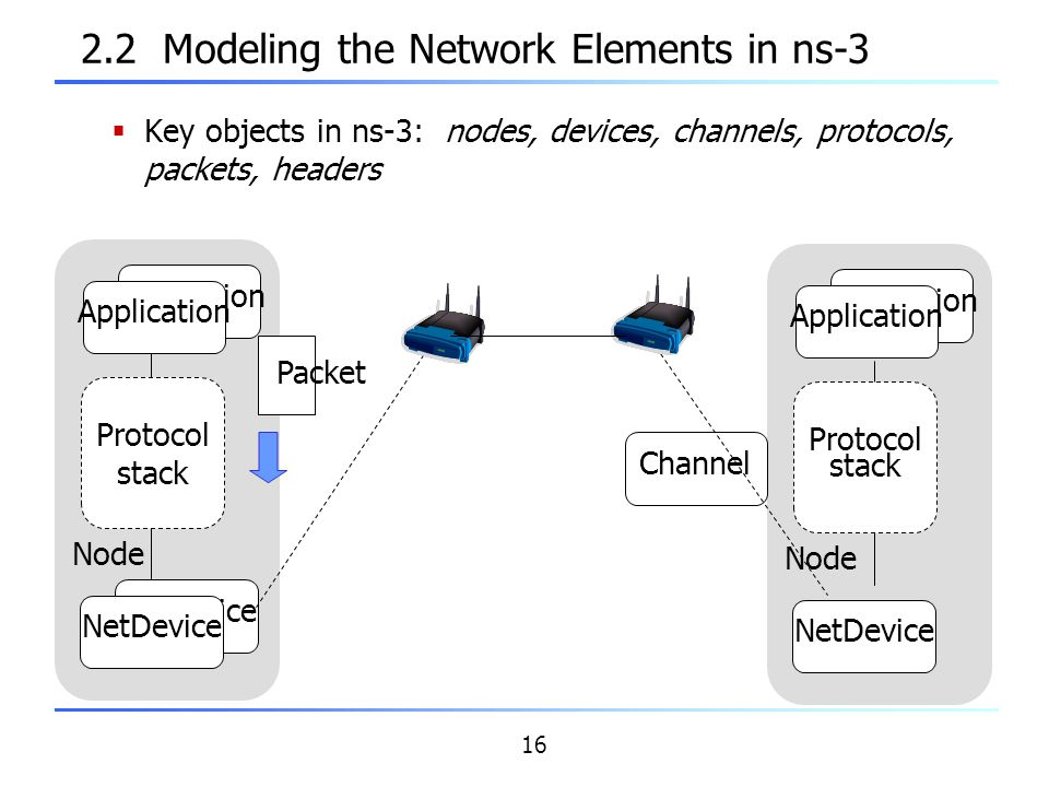 16 2.2 Modeling the Network Elements in ns-3  Key objects in ns-3: nodes, devices, channels, protocols, packets, headers Application Protocol stack N