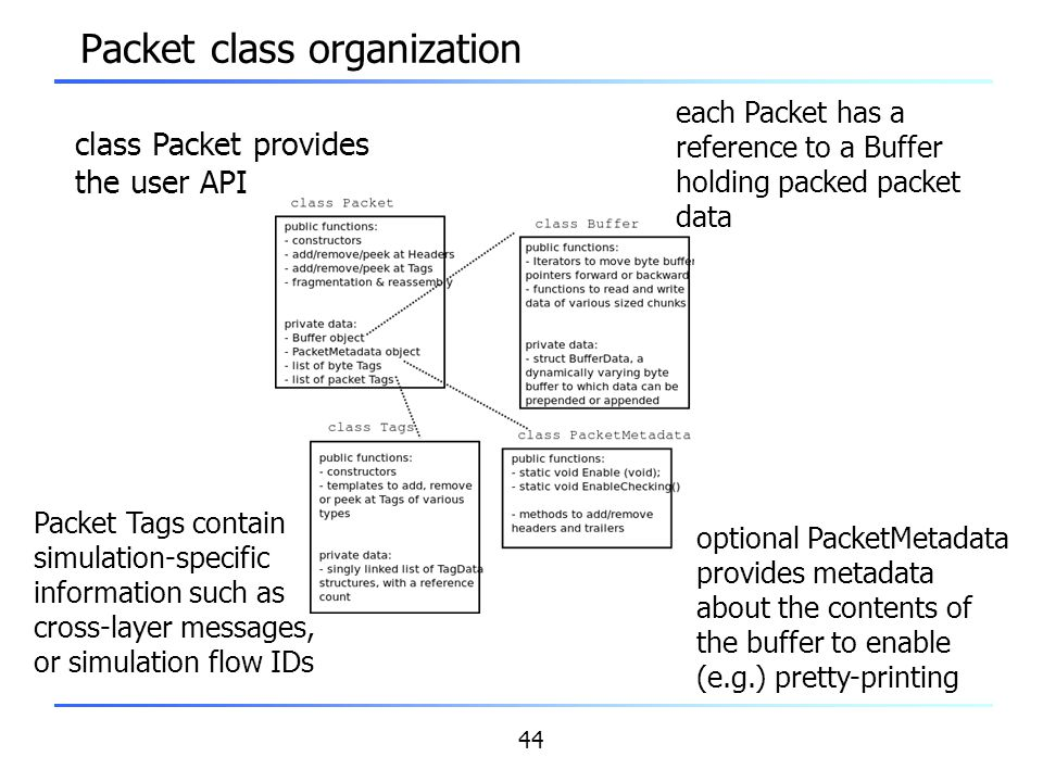 44 Packet class organization class Packet provides the user API each Packet has a reference to a Buffer holding packed packet data optional PacketMeta