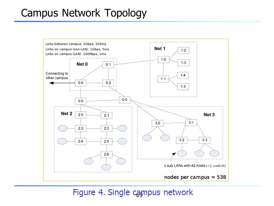69 Campus Network Topology Figure 4. Single campus network