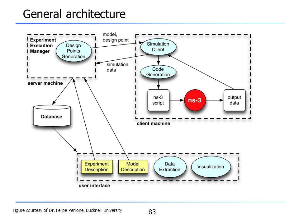 83 General architecture Figure courtesy of Dr. Felipe Perrone, Bucknell University