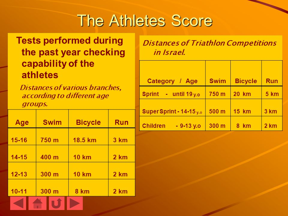The Athletes Score Tests performed during the past year checking capability of the athletes Distances of various branches, according to different age groups.