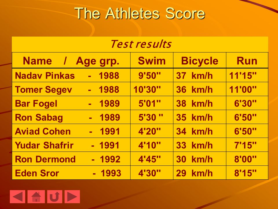The Athletes Score Test results RunBicycleSwimName / Age grp.
