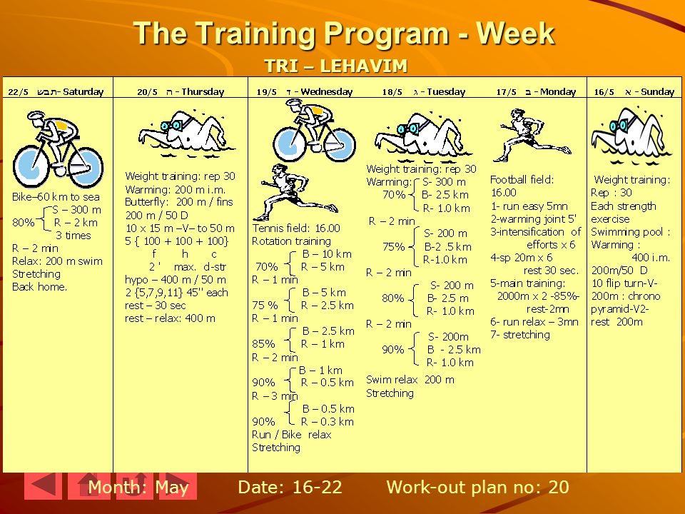 The Training Program - Week Month: May Date: 16-22 Work-out plan no: 20 TRI – LEHAVIM