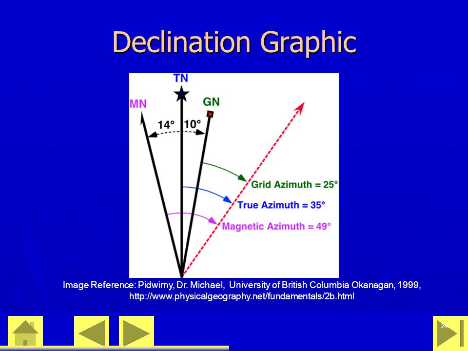 0 23 46 24 Declination Graphic Image Reference: Pidwirny, Dr. Michael, University of British Columbia Okanagan, 1999, http://www.physicalgeography.net