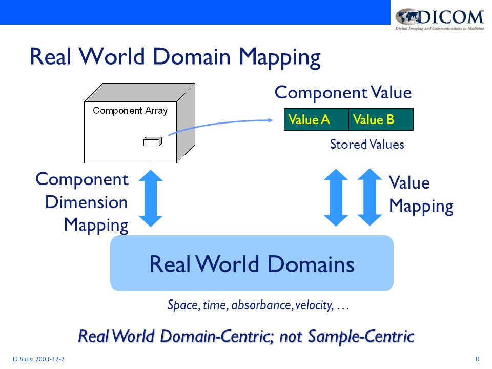D Sluis, 2003-12-28 Real World Domain Mapping Real World Domains Component Value Value A Value Mapping Value B Stored Values Space, time, absorbance, velocity, … Component Dimension Mapping Real World Domain-Centric; not Sample-Centric