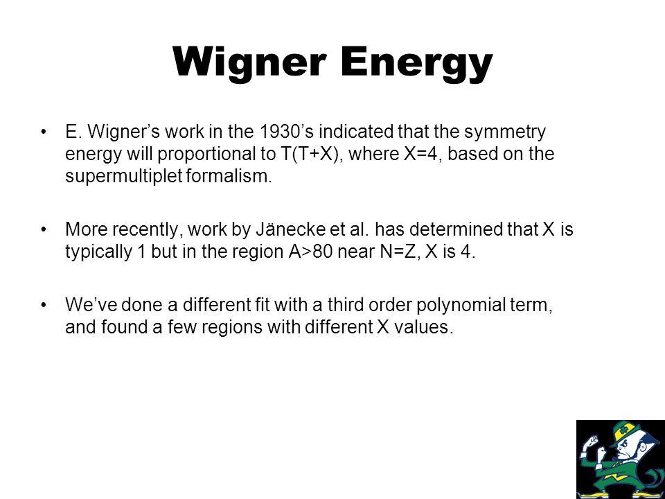 Wigner Energy E.