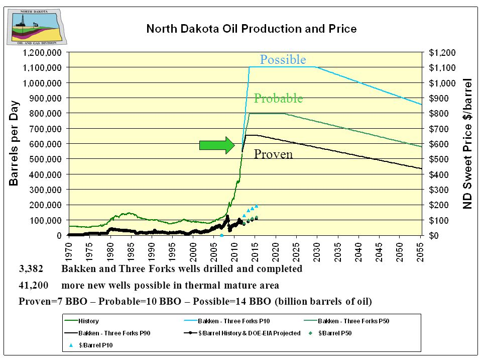 3,382Bakken and Three Forks wells drilled and completed 41,200more new wells possible in thermal mature area Proven=7 BBO – Probable=10 BBO – Possible