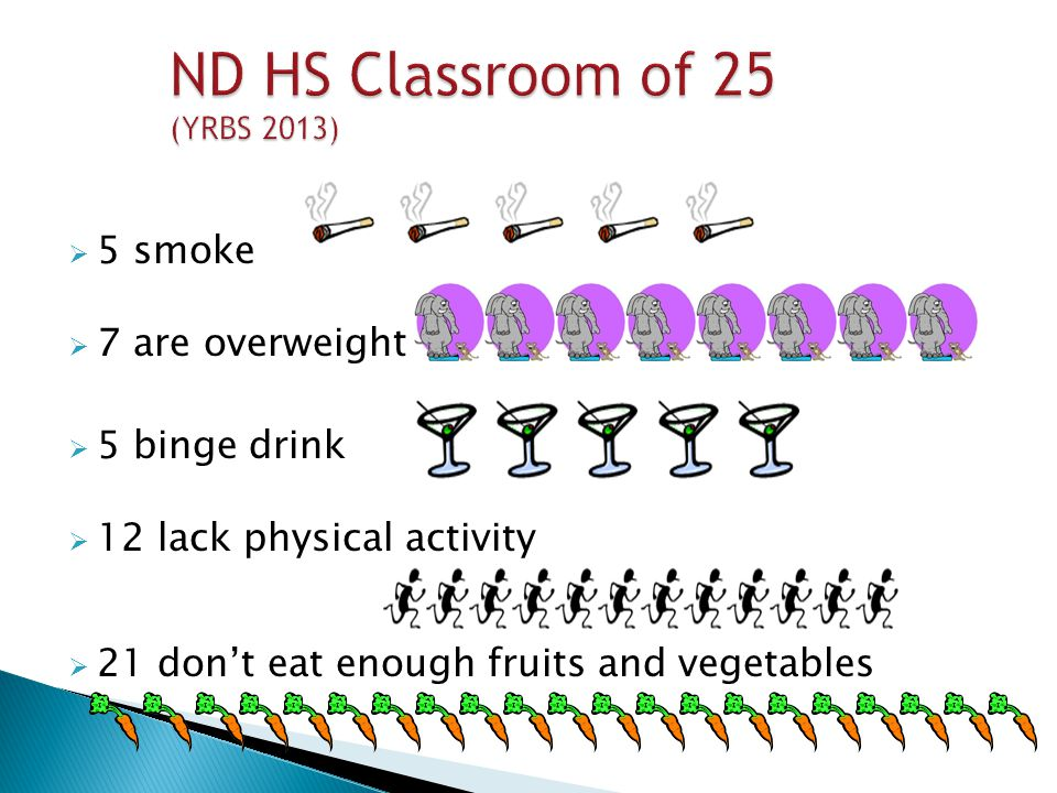  5 smoke  7 are overweight  5 binge drink  12 lack physical activity  21 don't eat enough fruits and vegetables