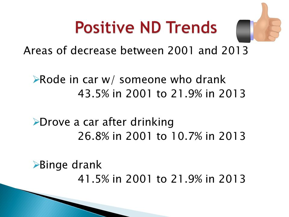 Areas of decrease between 2001 and 2013  Rode in car w/ someone who drank 43.5% in 2001 to 21.9% in 2013  Drove a car after drinking 26.8% in 2001 to 10.7% in 2013  Binge drank 41.5% in 2001 to 21.9% in 2013