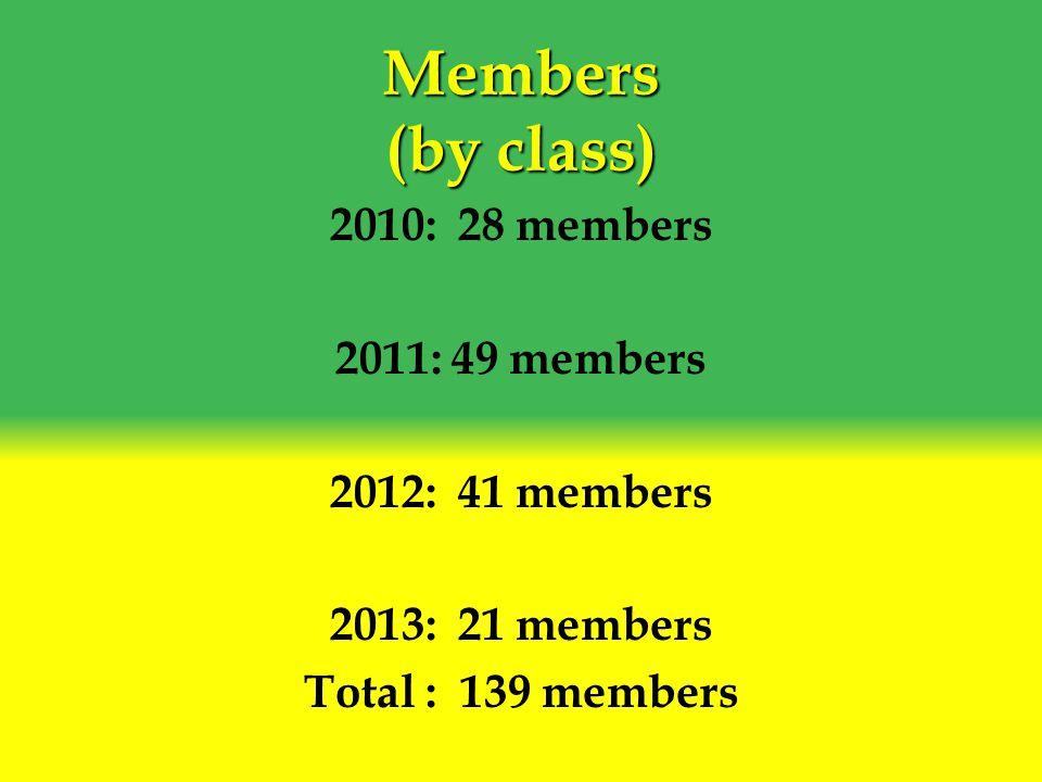 Members (by class) 2010: 28 members 2011: 49 members 2012: 41 members 2013: 21 members Total : 139 members
