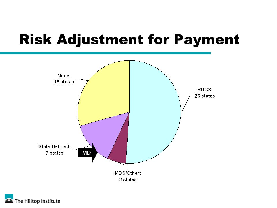Risk Adjustment for Payment MD