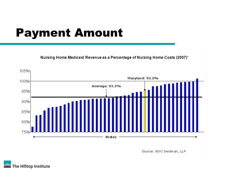 Payment Amount Nursing Home Medicaid Revenue as a Percentage of Nursing Home Costs (2007)*