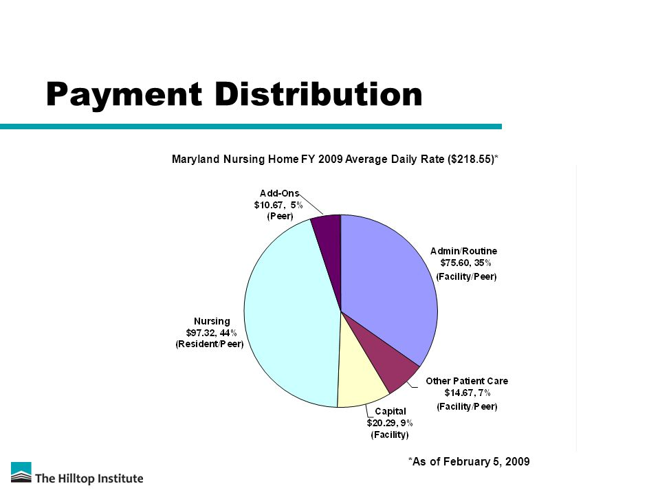 Payment Distribution Maryland Nursing Home FY 2009 Average Daily Rate ($218.55)* *As of February 5, 2009