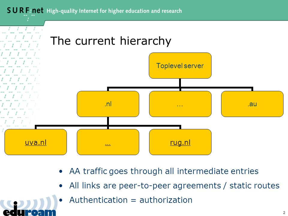 2 The current hierarchy Toplevel server.nl uva.nl…rug.nl ….au AA traffic goes through all intermediate entries All links are peer-to-peer agreements / static routes Authentication = authorization