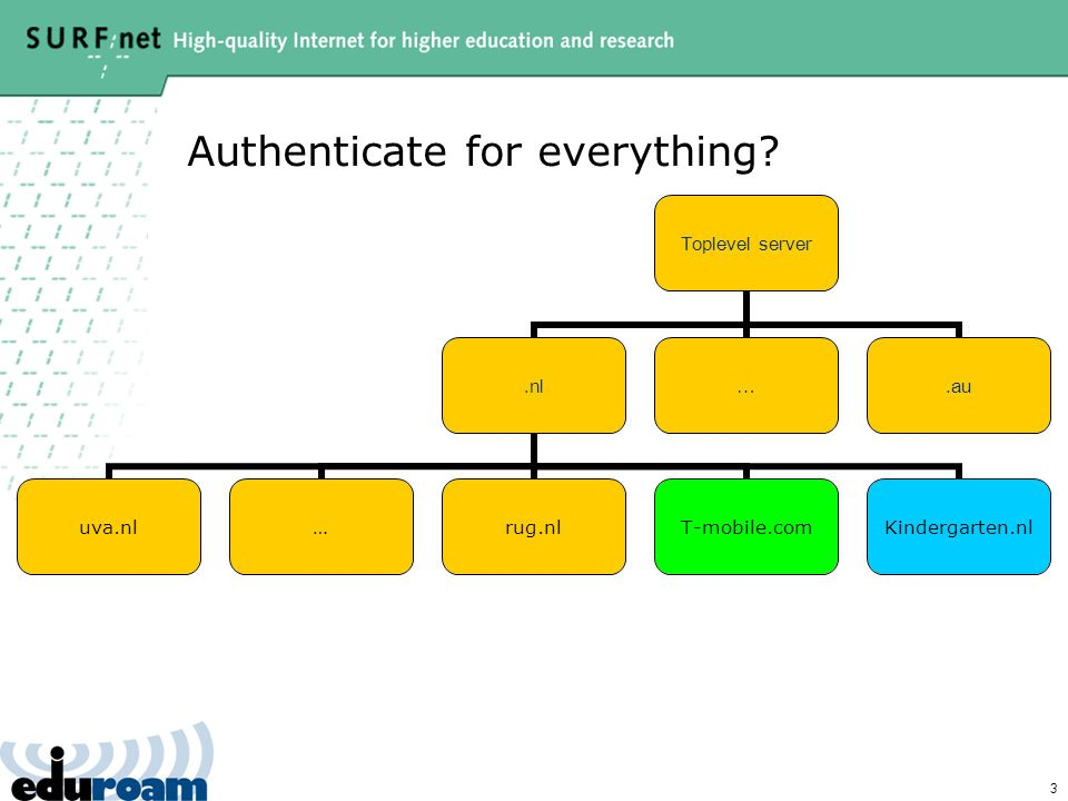 3 Authenticate for everything? Toplevel server.nl uva.nl…rug.nlT-mobile.comKindergarten.nl ….au
