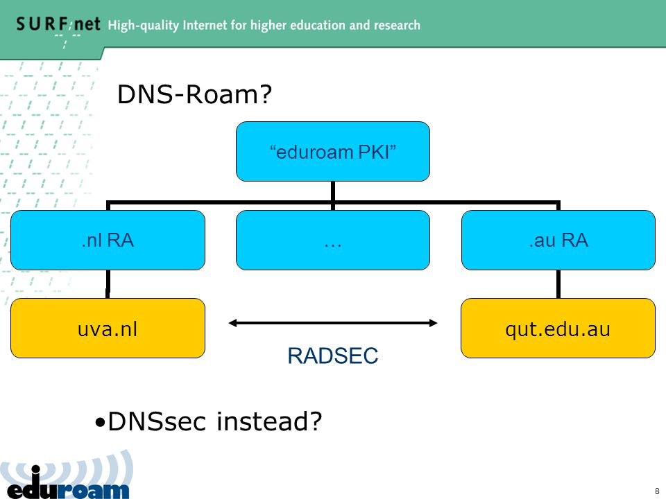 8 DNS-Roam eduroam PKI .nl RA uva.nl ….au RA qut.edu.au RADSEC DNSsec instead