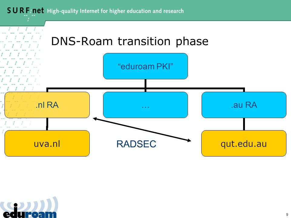 9 DNS-Roam transition phase eduroam PKI .nl RA uva.nl ….au RA qut.edu.au RADSEC