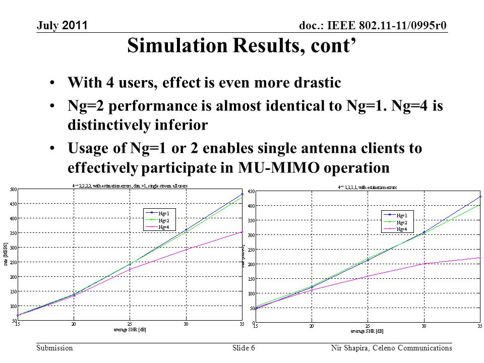 doc.: IEEE 802.11-11/0995r0 Submission July 2011 Nir Shapira, Celeno Communications Simulation Results, cont' With 4 users, effect is even more drastic Ng=2 performance is almost identical to Ng=1.