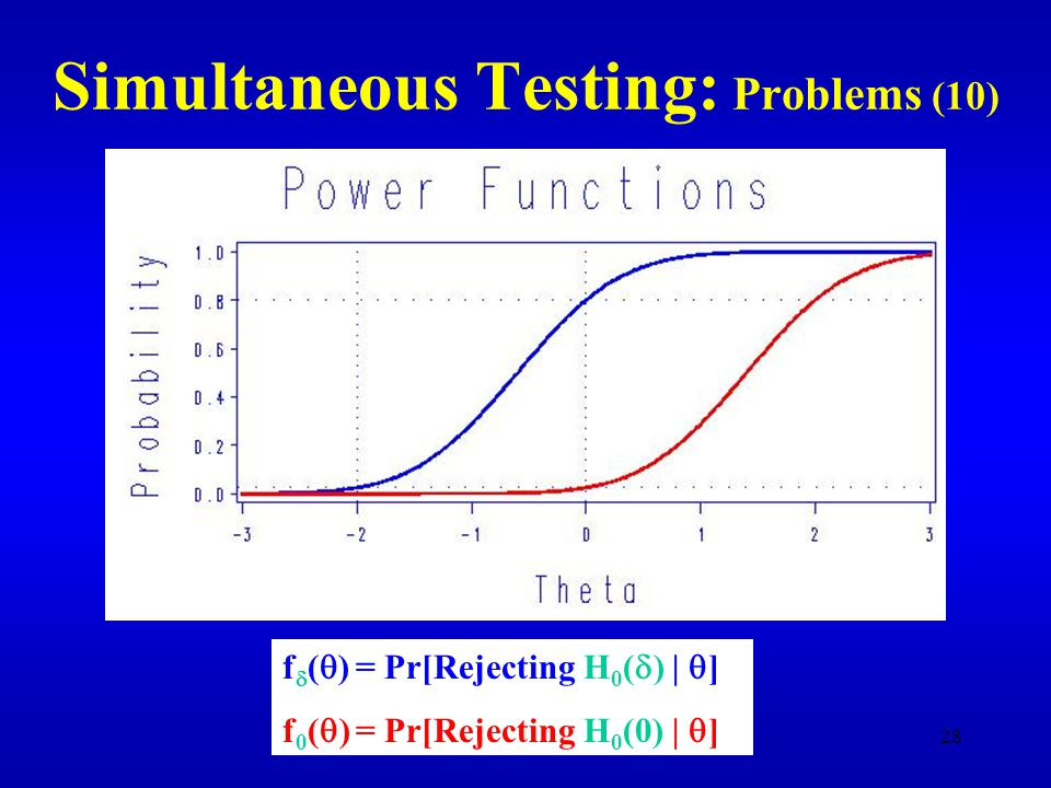 28 Simultaneous Testing: Problems (10) f  (  ) = Pr[Rejecting H 0 (  ) |  ] f 0 (  ) = Pr[Rejecting H 0 (0) |  ]