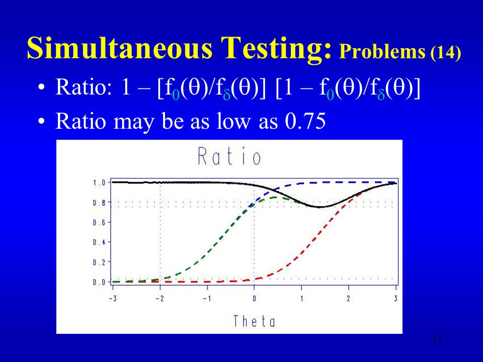 32 Simultaneous Testing: Problems (14) Ratio: 1 – [f 0 (  )/f  (  )] [1 – f 0 (  )/f  (  )] Ratio may be as low as 0.75