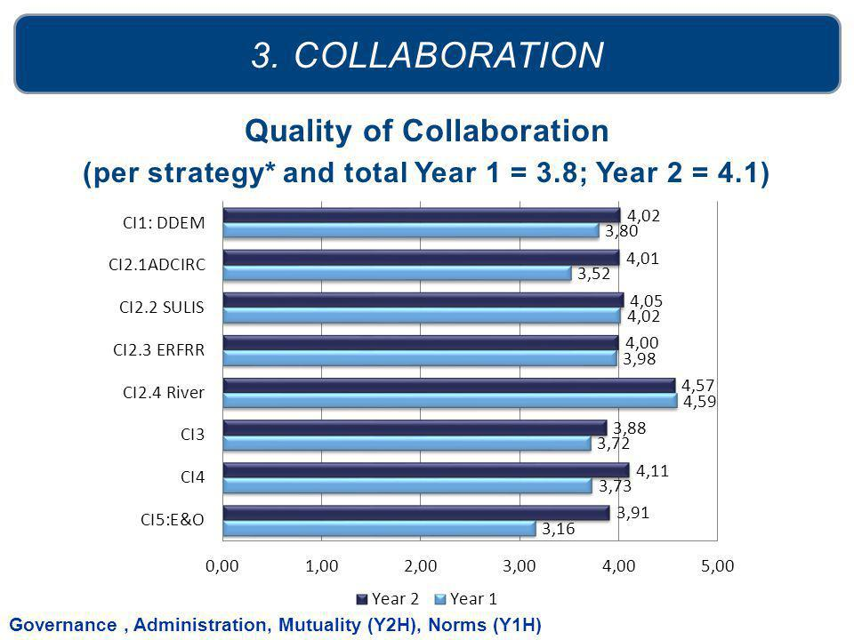 Quality of Collaboration (per strategy* and total Year 1 = 3.8; Year 2 = 4.1) 3. COLLABORATION Governance, Administration, Mutuality (Y2H), Norms (Y1H