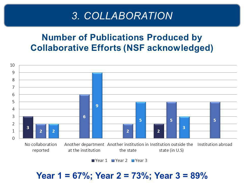 Number of Publications Produced by Collaborative Efforts (NSF acknowledged) 3. COLLABORATION Year 1 = 67%; Year 2 = 73%; Year 3 = 89%