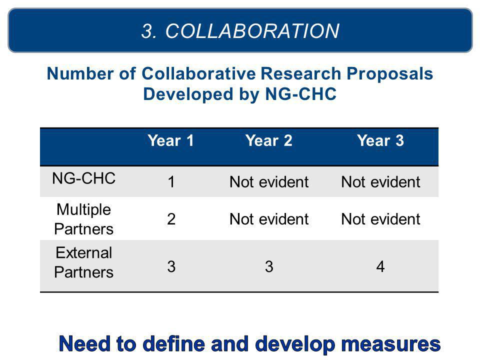 Number of Collaborative Research Proposals Developed by NG-CHC 3. COLLABORATION Year 1Year 2Year 3 NG-CHC 1Not evident Multiple Partners 2Not evident