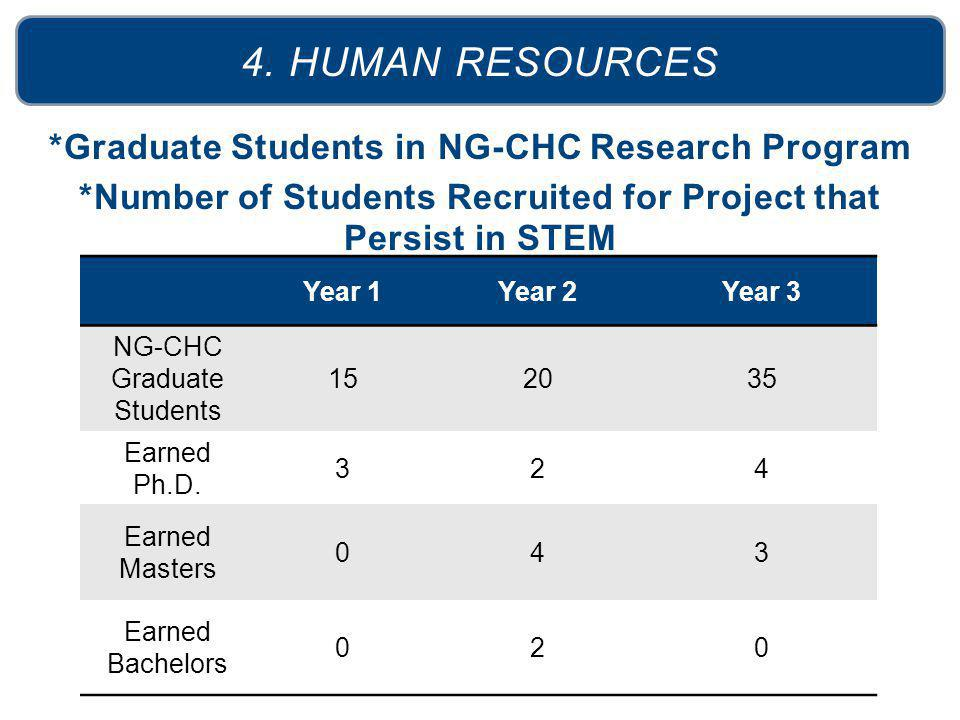 *Graduate Students in NG-CHC Research Program *Number of Students Recruited for Project that Persist in STEM 4. HUMAN RESOURCES Year 1Year 2Year 3 NG-