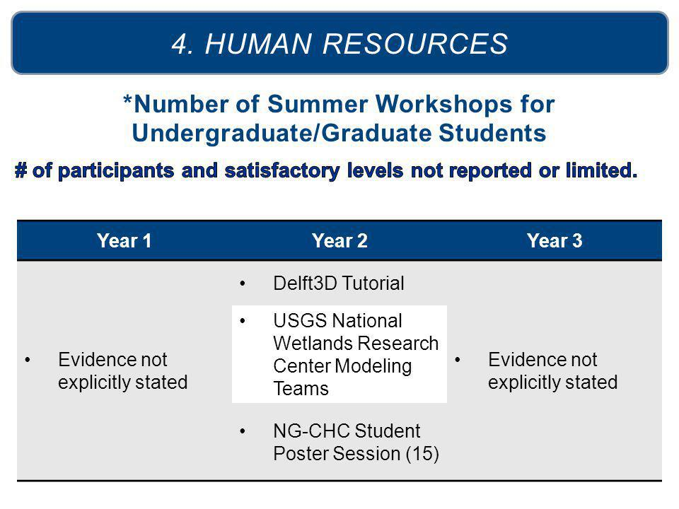 *Number of Summer Workshops for Undergraduate/Graduate Students 4. HUMAN RESOURCES Year 1Year 2Year 3 Evidence not explicitly stated Delft3D Tutorial