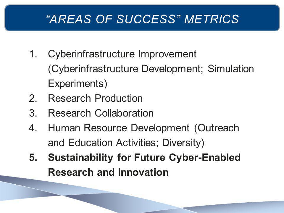 """AREAS OF SUCCESS"" METRICS 1.Cyberinfrastructure Improvement (Cyberinfrastructure Development; Simulation Experiments) 2.Research Production 3.Researc"