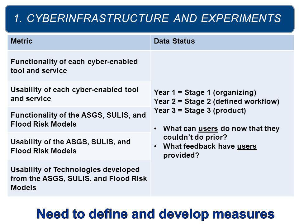 AREAS OF SUCCESS METRICS 1.Cyberinfrastructure Improvement (Cyberinfrastructure Development; Simulation Experiments) 2.Research Production 3.Research Collaboration 4.Human Resource Development (Outreach and Education Activities; Diversity) 5.Sustainability for Future Cyber-Enabled Research and Innovation