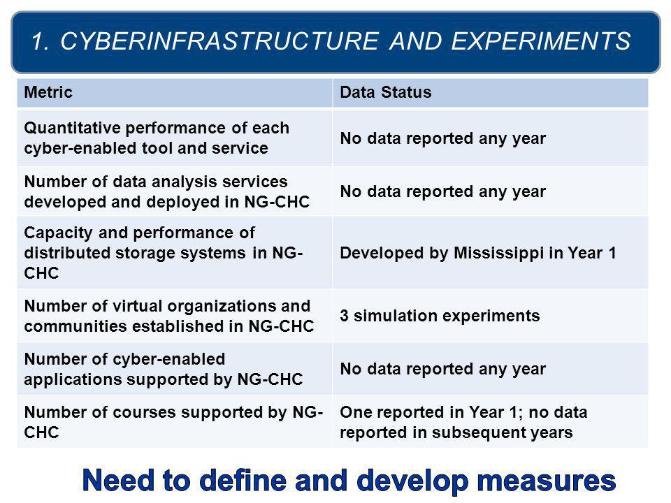 1. CYBERINFRASTRUCTURE AND EXPERIMENTS MetricData Status Quantitative performance of each cyber-enabled tool and service No data reported any year Num