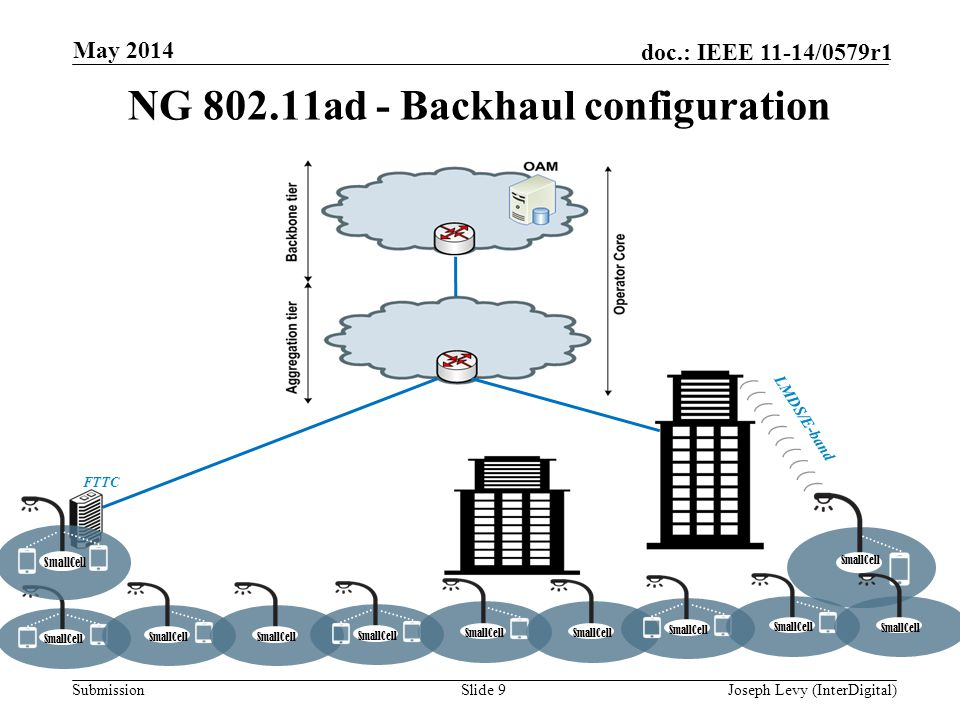 Submission doc.: IEEE 11-14/0579r1 NG 802.11ad - Backhaul configuration Slide 9Joseph Levy (InterDigital) May 2014 LMDS/E-band SmallCell FTTC SmallCell