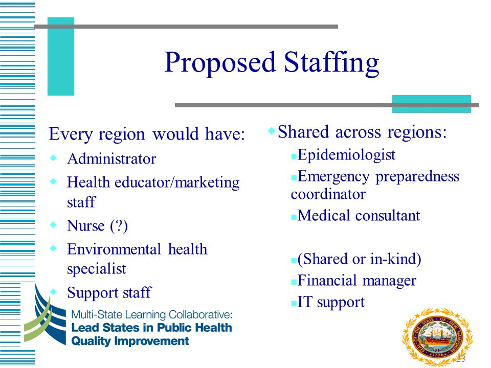 23 Proposed Staffing Every region would have:  Administrator  Health educator/marketing staff  Nurse (?)  Environmental health specialist  Suppor