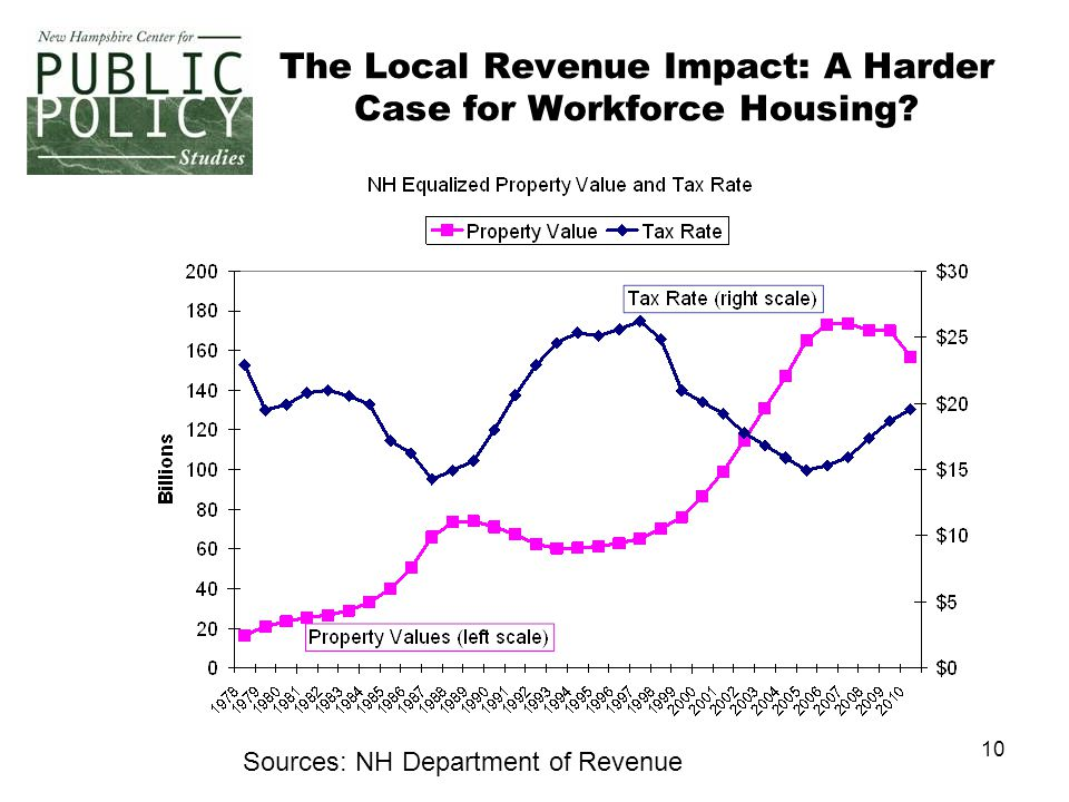 10 The Local Revenue Impact: A Harder Case for Workforce Housing Sources: NH Department of Revenue