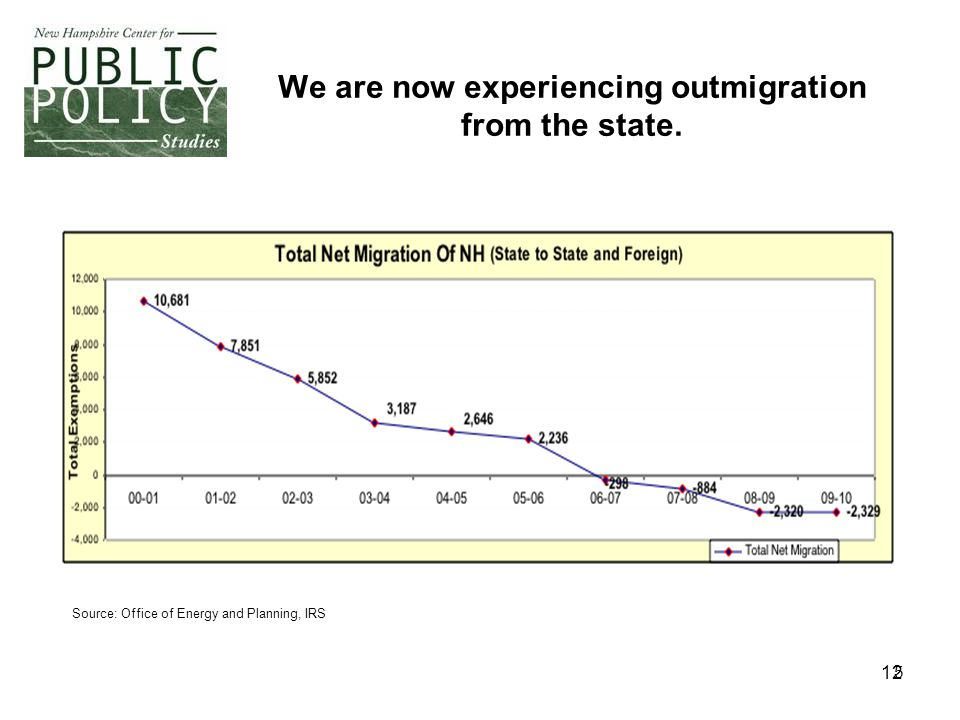 12 5 We are now experiencing outmigration from the state.