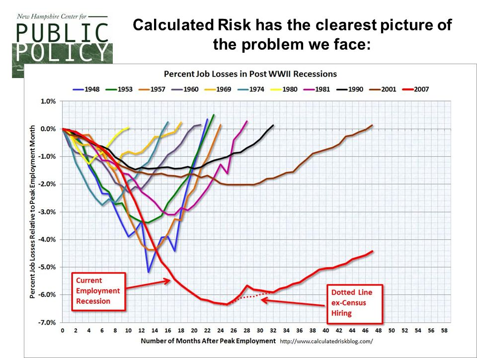 2 Calculated Risk has the clearest picture of the problem we face: